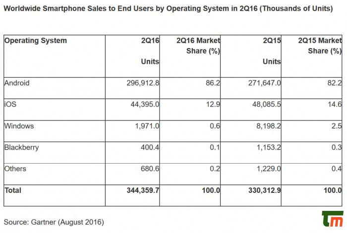 سهم سیستم های عامل تلفن های همراه