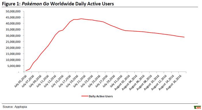 کاهش تعداد کاربران پوکمون گو