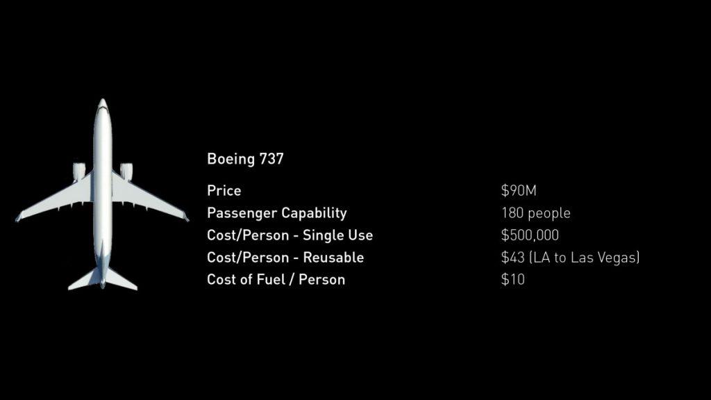 هزینه های یک بوئینگ 737