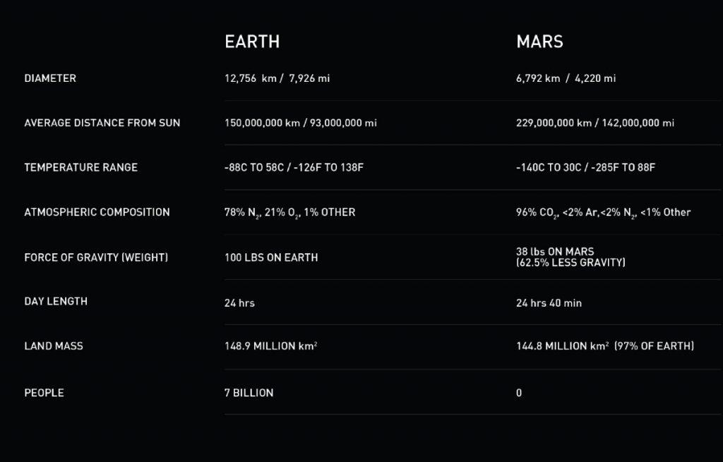 مقایسه مریخ و زمین