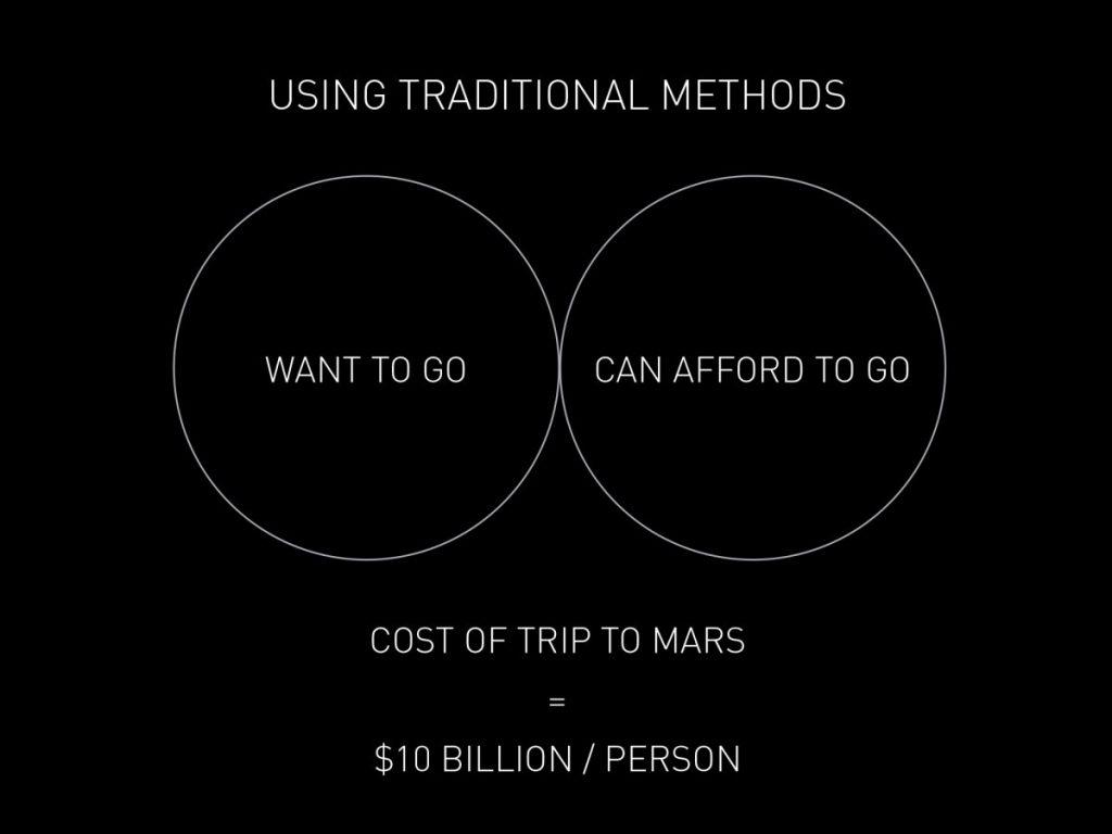 هزینه سفر به مریخ