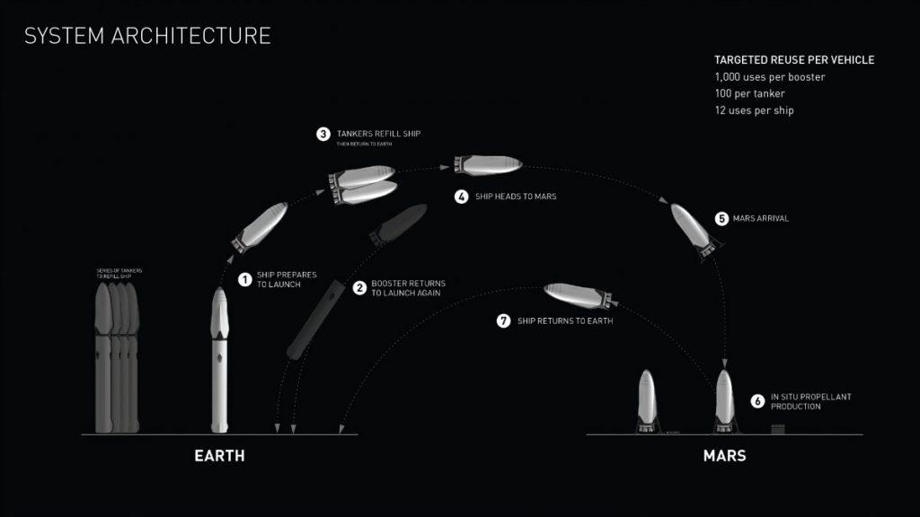 معماری سیستم حمل و نقل برای سفر به مریخ