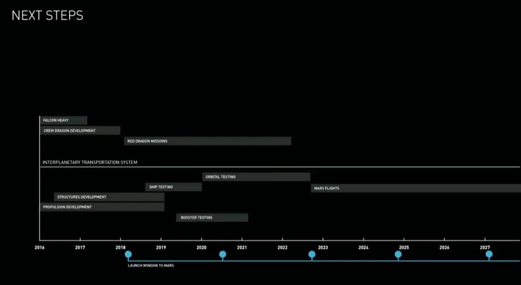 جدول زمانی سفر به مریخ