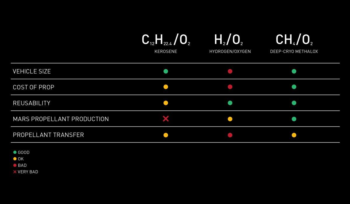مقایسه انواع سوخت